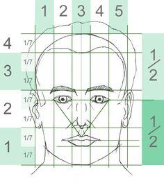 Tipps - Gesicht und Porträt zeichnen