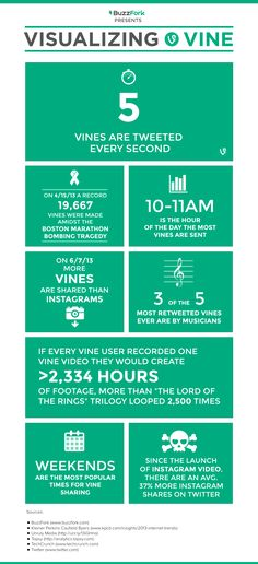 5 Vines are tweeted every second - Visualizing Vine [Infographic]