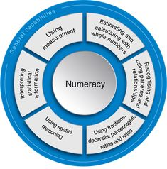 A lot of people talk about the need for basic numeracy skills for every child. Have you ever taken time to interrogate the idea of achieving numeracy? What do we mean by numeracy? Where do we use numeracy in life? Education Quotes For Teachers, Quotes For Students, Quotes For Kids, Education English, Elementary Education, Movement Activities, Math Activities, Health And Physical Education, Jobs