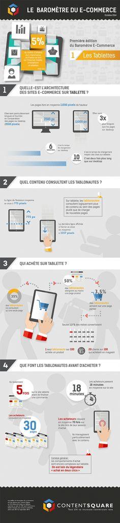 Le baromètre du e-commerce sur tablettes