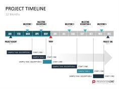 The Project Planning And Gantt Chart Blog  Project Timeline