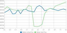 Home Prices in Kodiak Alaska for August 2017 Real estate market data for Kodiak, Alaska provided by Katrina Benton of Keller Williams Realty Alaska Group. Marketing Data, Real Estate Marketing, Kodiak Alaska, Us Real Estate, Keller Williams Realty, House Prices, Home, House, Ad Home