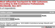 According to research from Oracle and Endeca, already in November 2011, nearly one-quarter of B2B ecommerce professionals around the world said the mobile web was one of the most influential touchpoints for their customers.