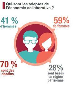 L'Argus de l'Assurance - Economie collaborative : le portrait-robot du consommateur (infographie) - Les Services de l'assurance