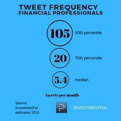 Wealth Management, Social Media Marketing, Helpful Hints, Useful Tips, Handy Tips