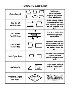 Geometry Vocabulary reference sheet. Great for math notebook ...