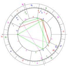 Astrological aspect - Wikipedia, the free encyclopedia