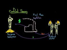 A brief introduction to the three most classic sociological theories: Conflict Theory, Structural Functionalism, and Symbolic Interactionism. Social Class, Social Science, Karl Marx Theory, Theories Of Crime, Mcat Test Prep, Sociological Concepts, Sociological Imagination, Group Dynamics, Cultural Studies