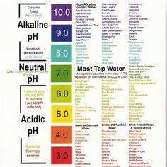 Alkaline/Neutral/Acidic
