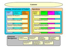 Business Process Framework (eTOM) - Wikipedia, the free encyclopedia Revenue Management, Knowledge Management, Resource Management, Project Management, Business Notes, Business Visa, Business School, Operating Model, Business Model Canvas
