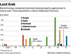 Google, Facebook, and LinkedIn are among the Silicon Valley firms buying land for future growth. http://on.wsj.com/18Kp2Mu via @WSJ