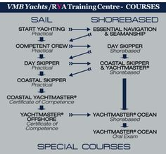 VMByachts RYA Training Centre: your gateway to boating!
