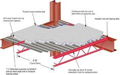 Detail- Hambro Floor System combines composite joists with poured concrete and metal decking Poured Concrete, Concrete Slab, Concrete Design, Architectural Engineering, Architectural Section, Rebar Detailing, Metal Deck, Steel Structure Buildings, Steel Frame Construction