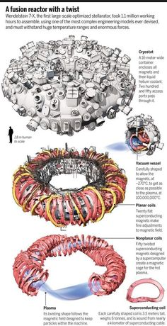 The Max Planck Institute for Plasma Physics has completed the world's largest nuclear-fusion reactor a stellarator with a 52 foot diameter. It's called the & may be able to sustain much longer pulses than a tokamak reactor. Nuclear Technology, Nuclear Physics, Theoretical Physics, Quantum Physics, Science And Technology, Nuclear Engineering, Fusion Nucléaire, Cold Fusion, Science Fiction