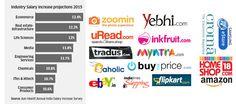 https://www.ecommercel.com/diary/emerging-market-of-e-commerce