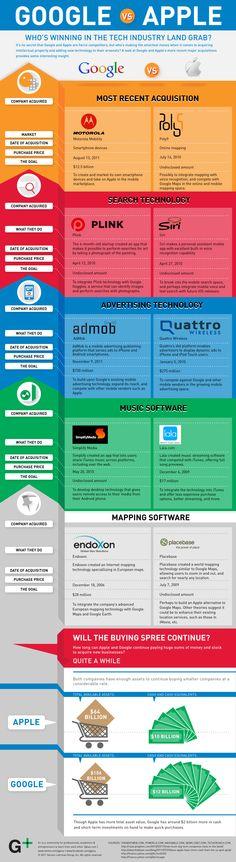 Google vs. Apple [infographic]