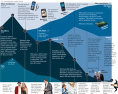 La caída de Blackberry #infografia #infographic