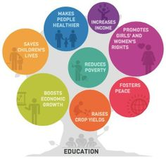 Look at the many benefits education brings to a society. Should we not do everything to provide our children with the best possible education?