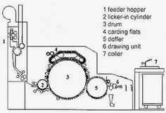 Gearing Diagram of Drafting Zone of Speed Frame Machine