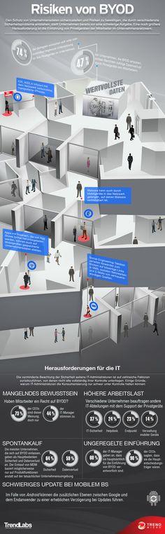 Den Schutz von Unternehmensdaten sicherzustellen und Risiken zu bewältigen, die durch verschiedenste Sicherheitsprobleme entstehen, stellt Unternehmen bereits vor eine schwierige Aufgabe. Eine noch größere Herausforderung ist die Einführung von Privatgeräten der Mitarbeiter im Unternehmensnetzwerk.