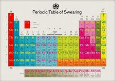 Image result for periodic table of business process management modern toss periodic table urtaz Image collections