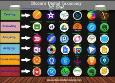 New Visual on Bloom's Digital Taxonomy for iPad via @medkh9 | iGeneration - 21st Century Education (Pedagogy & Digital Innovation) | Scoop.it