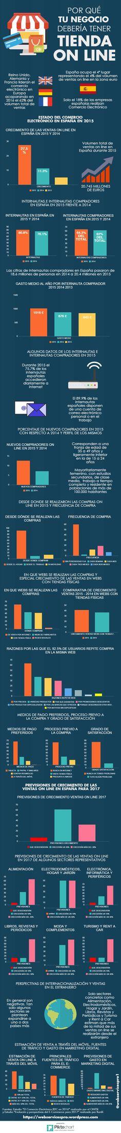Por-qué-tu-empresa-debería-disponer-de-tienda-on-line #ECommerce #ComercioElectrónico #VentaOnLine #TiendaOnLine #EstadísticasComercioElectrónico #España #Infografía #SocialMedia