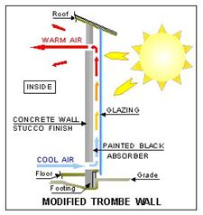 trombe-wall aka Solar Wall - passive solar collector for heat flow. Power Energy, Save Energy, Trombe Wall, Solar Chimney, Solar Collector, Passive Design, Advantages Of Solar Energy, Passive Solar, Passive House