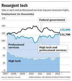 Resurgent tech employment