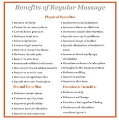 Physical benefits #massagefacts #massage http://www.bodywelltherapy.com/