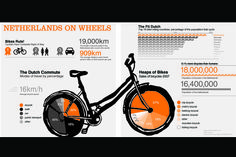 Lonely Planet / Katya Cameron - Dutch Cycle Culture Stats