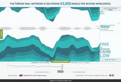 Yahoo! Mail Data Visualization by periscopic, via Flickr
