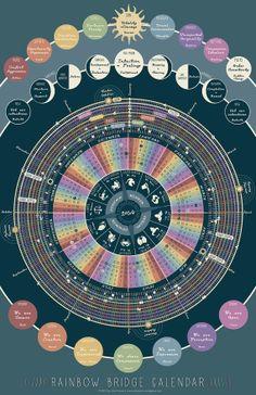 Rainbow Bridge Calendar 2014  11x17  Astrology by yestermorrowshop, $15.00