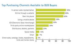 Sales - Are #B2B Enterprises Successfully Shifting Sales to Online Channels? : MarketingProfs Article