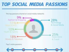Everyone has their own preferred topics to research and share on social media. Here are the top six topics of most people. Top Social Media, Types Of Social Media, What Inspires You, Technology, Health, Music, People, Tech, Musica