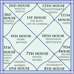 vedic astrology house meanings