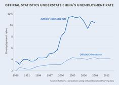 The official unemployment rate series for China is implausible and is an outlier in the distribution of unemployment rates across countries ranked by their stage of development Unemployment Rate, Data Visualization, Countries, Stage, China, Porcelain, Porcelain Ceramics