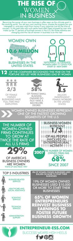 The Rise of Women in Business #infographic #womeninbusiness #women #entrepreneur #business #statistics