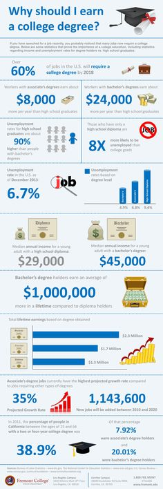 Why Should I Earn A College Degree?   #Infographic #CollegeDegree #Education