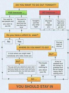 The Smiths decision tree diagram