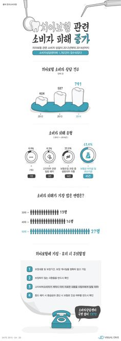 치아 보험 피해, 매년 증가…보험금 미지급 사례 가장 많아 [인포그래픽] #dental insurance / #Infographic ⓒ 비주얼다이브 무단 복사·전재·재배포 금지