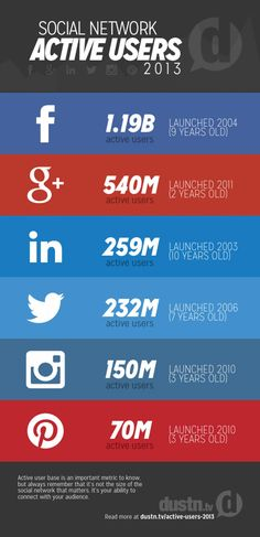 Social Media Active Users 2013 Infographic #SocialMedia #Information #Stats