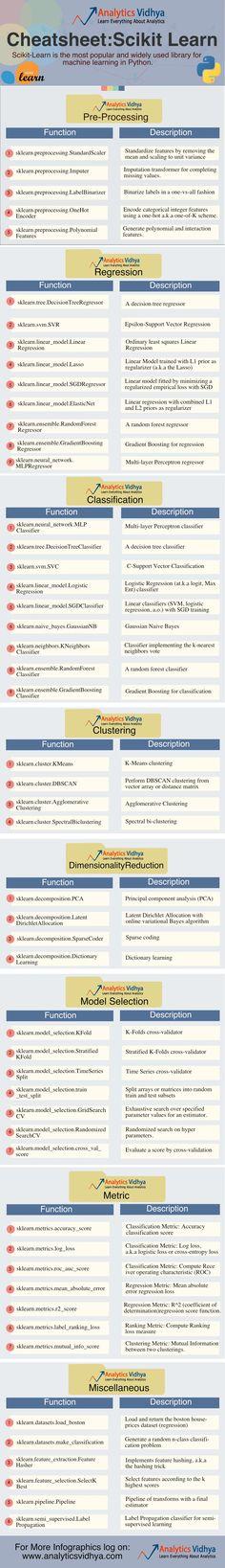 Decision Trees, Classification & Interpretation Using ...