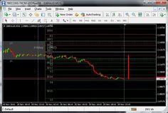 Auto Pivot Indicator Support and Resistance MT4 Free | Belajar Forex