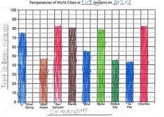 Homeschool Parent: Create a Temperature Bar Graph Teaching Social Studies, Teaching Math, Maths, Teaching Ideas, Make A Graph, Temperature Chart, Math Boards, Specific Goals, Bar Graphs