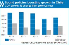 Sound policies boosting growth in Chile #OECD