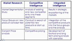 Examples of how to integrate market research and competitive intelligence Competitive Intelligence, Market Segmentation, Focus Group, Showroom Design, Strategic Planning, Market Research, Decision Making, Business Planning, Integrity