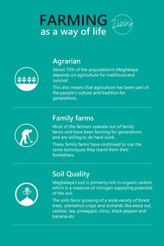 About 70% of Meghalaya farmers are dependent on agriculture for their livelihood.