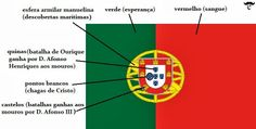 If you are planning to work in Portugal or any of the other countries where Portuguese is spoken then it can only be to your advantage to learn as much of the language as possible. Portuguese Culture, Portuguese Lessons, Portuguese Quotes, Camino Portuguese, Portuguese Flag, Portuguese Recipes, History Of Portugal, Learn Brazilian Portuguese, Iberian Peninsula