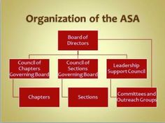 Council of Chapters: History, Organization, and Objectives | Amstat News
